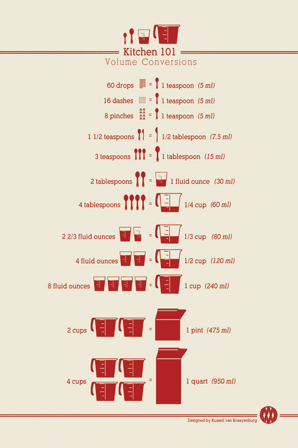 Canny image pertaining to cooking measurements chart printable