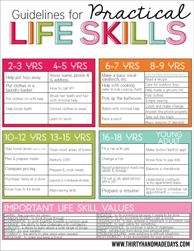 Printable Worksheets special education life skills worksheets : MOM Tip: Guidelines for Practical Life Skills for Kids - 24/7 Moms