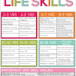 Life Skills Chart  For Kids and Teens {Free Printable}