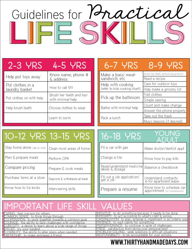 Life Skills Chart For Kids And Teens Free Printable 24