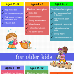 Age Appropriate Chores and FREE Chore Charts