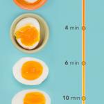 MOM Tip: Boiled Egg Time Table