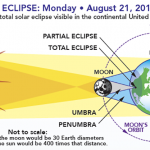 MOM Tip: How to View the 2017 Solar Eclipse Safely