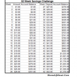 Free 52 Week Savings Challenge Printable