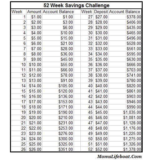 photograph regarding 52 Week Money Challenge Printable named Free of charge 52 7 days Price savings Difficulty Printable - 24/7 Mothers