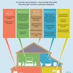 16 Overlooked Spring Cleaning Spots Printable